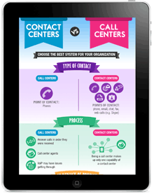 Contact Centers Vs Call Centers Infographic