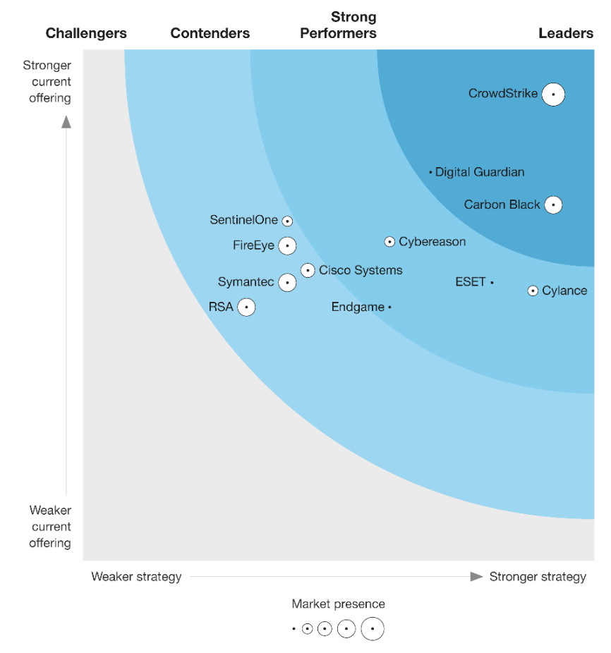 genesys-named-a-leader-in-the-forrester-wave:-cloud-contact-centers-q3-2018
